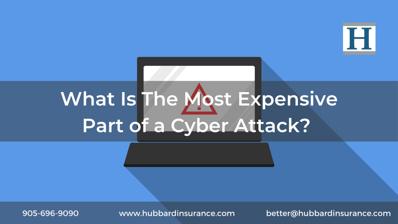 What Is the Most Expensive Part of a Cyber Breach?